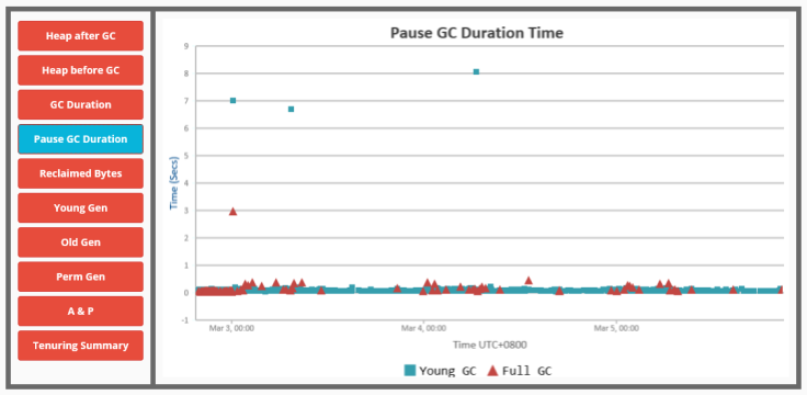 pause-gc-duration
