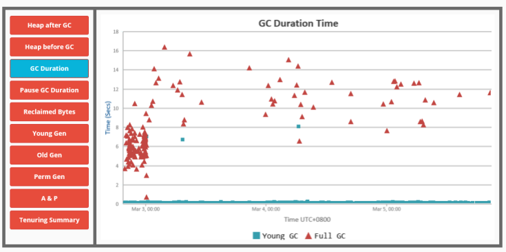 total-gc-duration