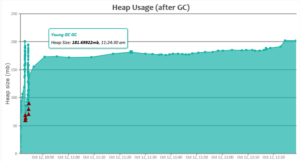 eclipse-memory (2) heap usage after GC